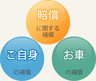 東京海上日動3つの基本補償